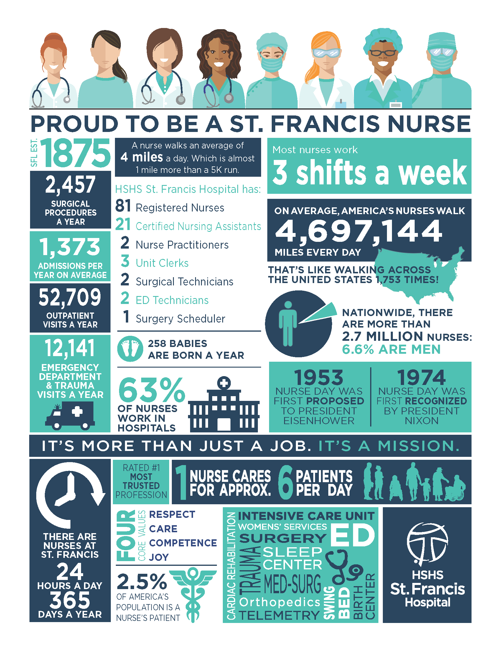 St. Francis Nursing Facts