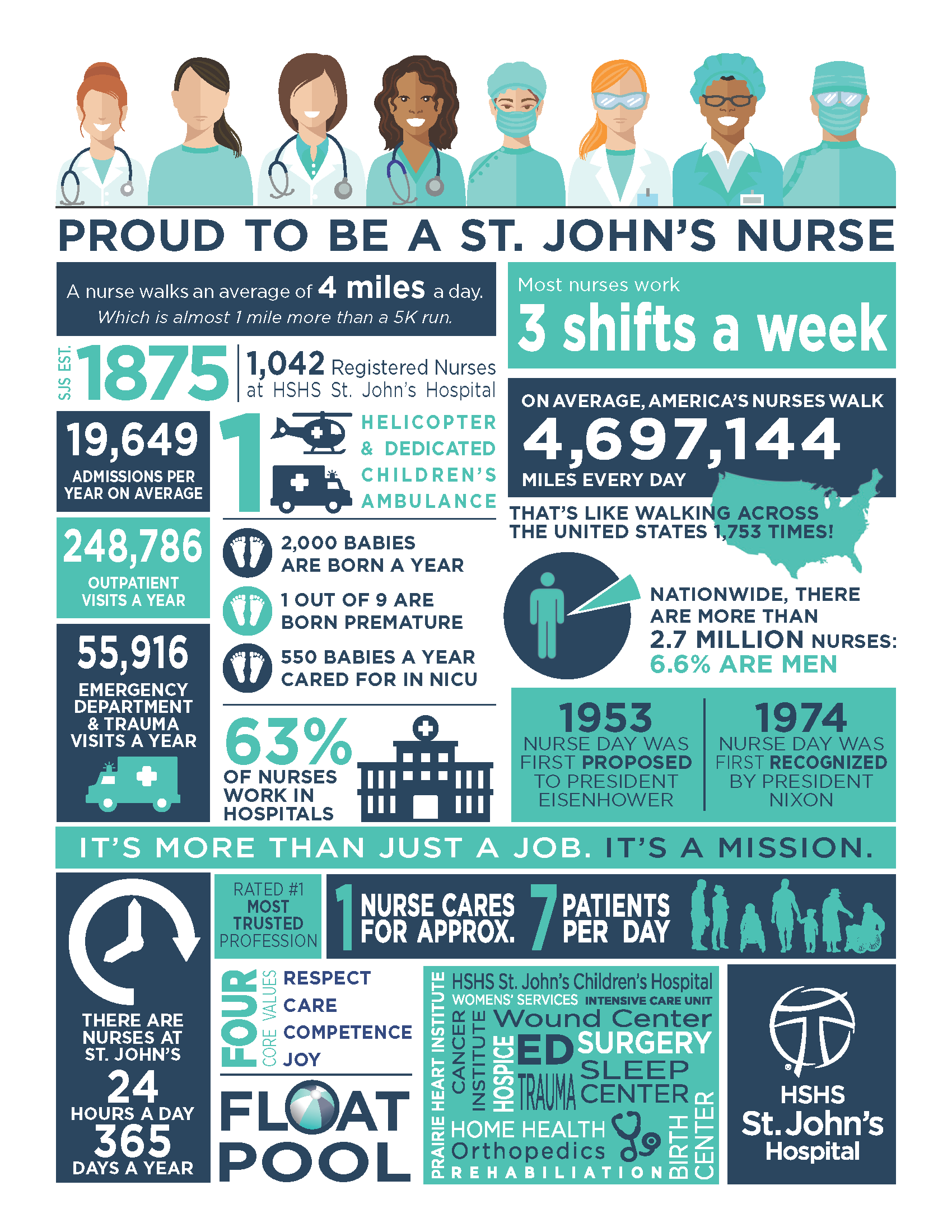 St. John's Nurse Facts